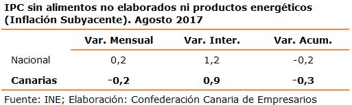 IPCsinalimentosnoelaboradosniproductosenergticosInflacinSubyacente.Agosto2017