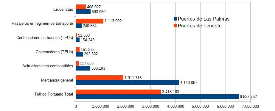 Puertos de Las Palmas y Tenerife   Grafica estadisticas marzo 2018