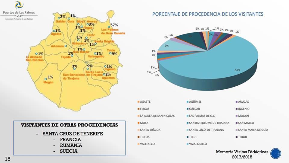 Puertos de Las Palmas   Visitas didu00e1cticas 2