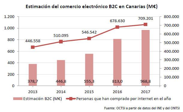 Quinto informe.estimacion facturacion comercio electronico canarias 2017