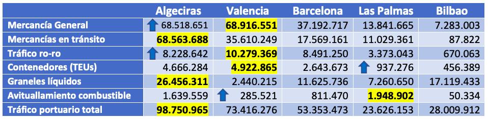 Puertos espanu0303oles   5 primeros   estadiu0301sticas 202011
